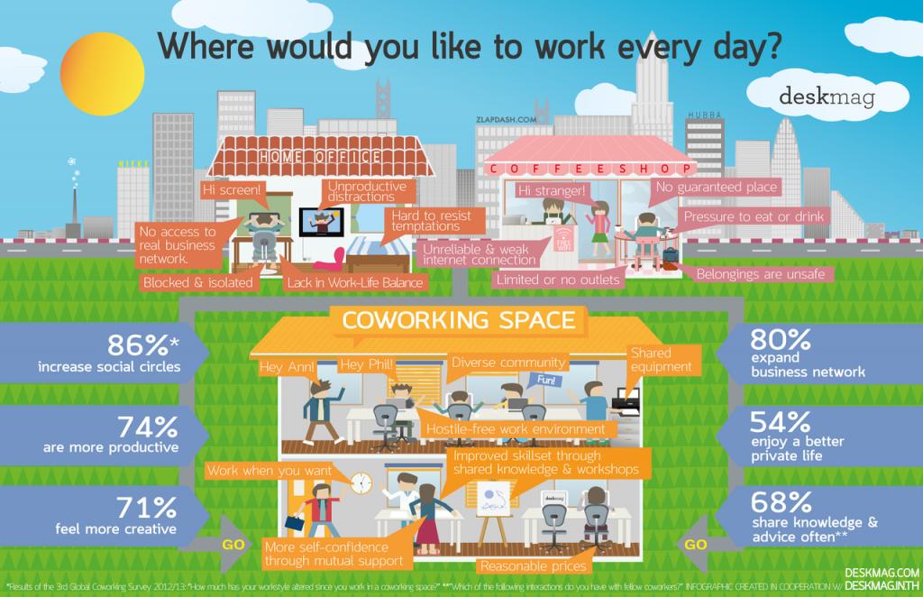 coworkingraphic