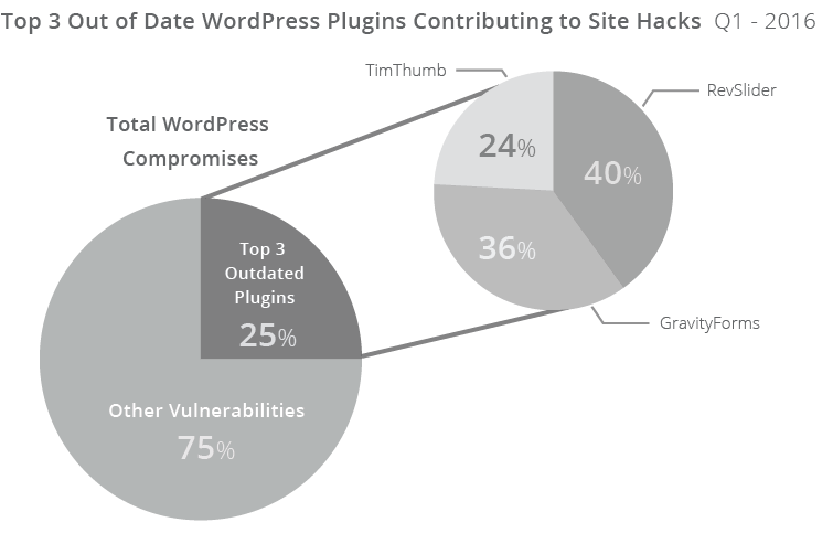 dodgy wordpress plugins