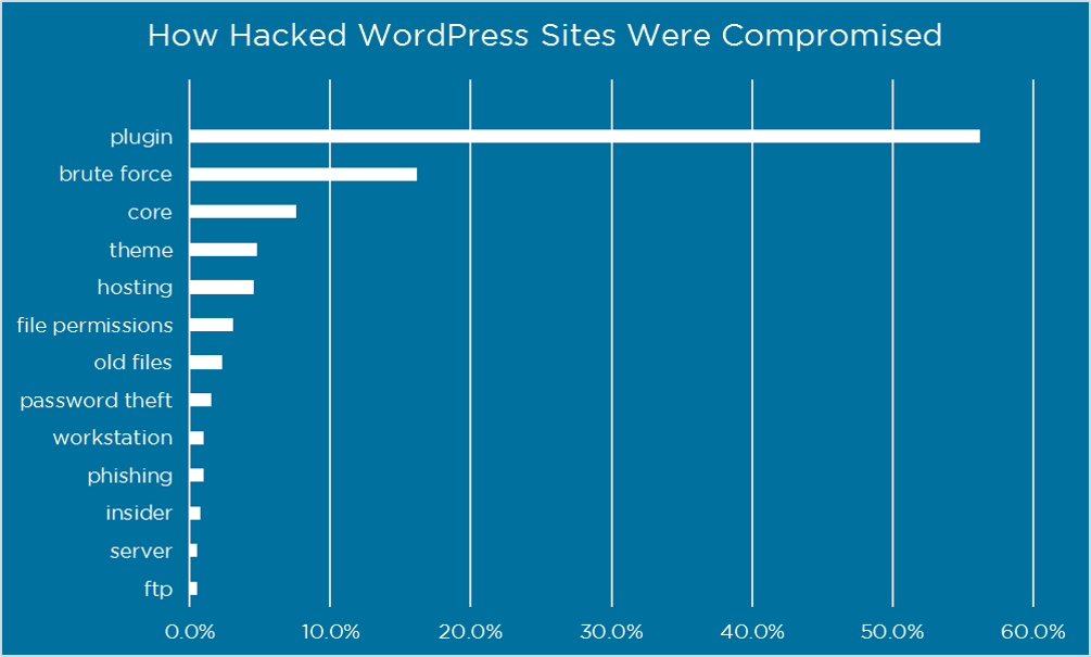 how are wordpress sites hacked - top 5 are plugins, brute force, core, themes and via your wordpress hosting.